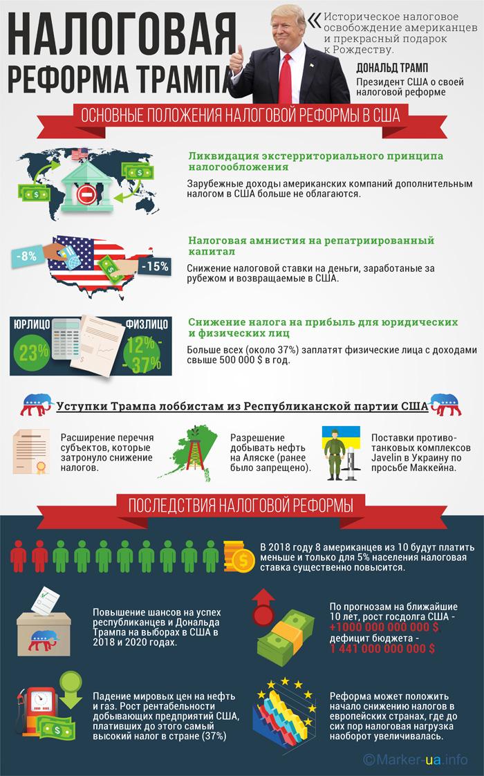 Основные тезисы налоговой реформы администрации Д.Трампа
