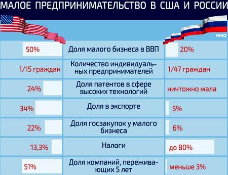 Сравнение малого бизнеса США и РФ в структуре ВВП