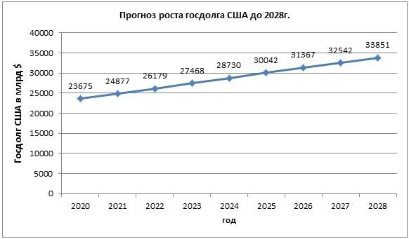 Прогноз роста госдолга США до 2028г.