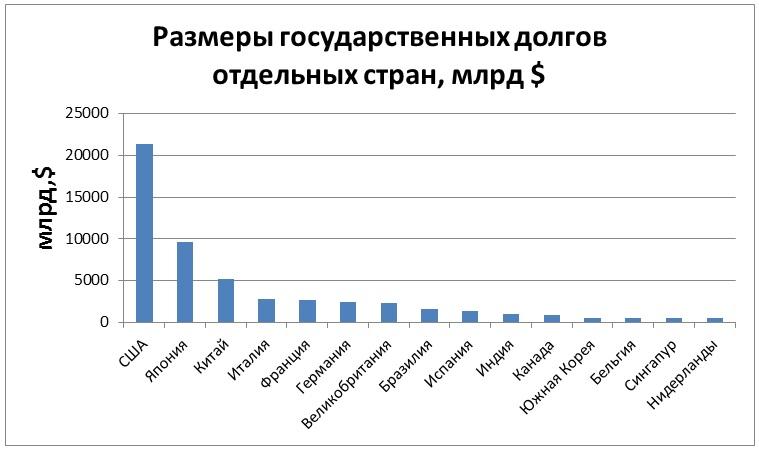 Размеры государственных долгов отдельных стран