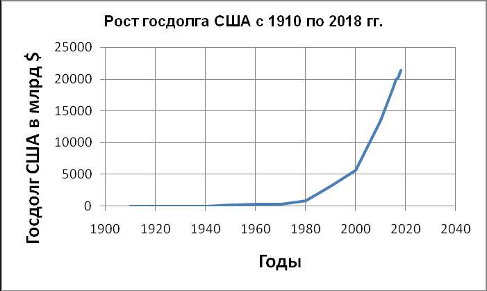 Рост госдолга США с 1910 по 2018