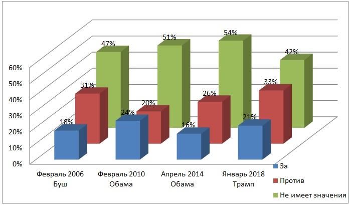 диаграмма Все зарегистрированные избиратели