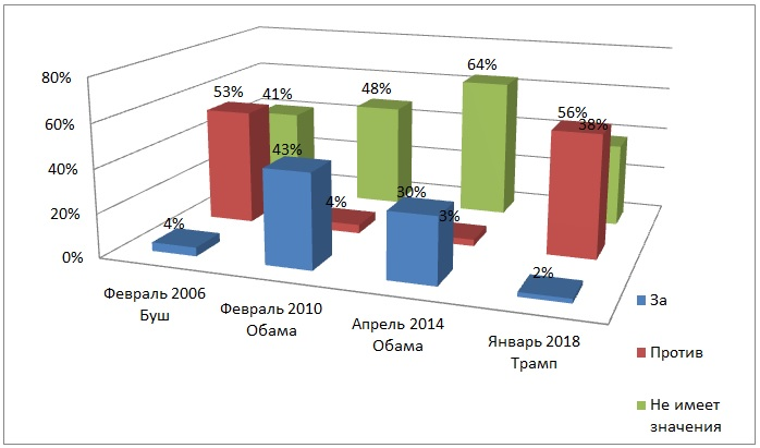 Зарегистрированные избиратели, голосующие за демократическую партию