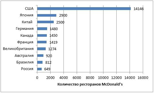 Страны с самым большим количеством ресторанов McDonald's