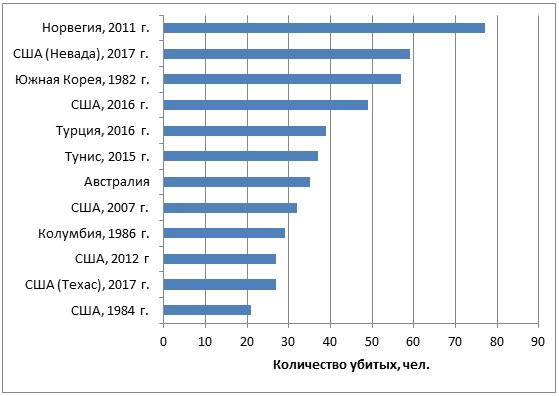 Количество жертв массовых убийств в разных странах мира с 1982 г.
