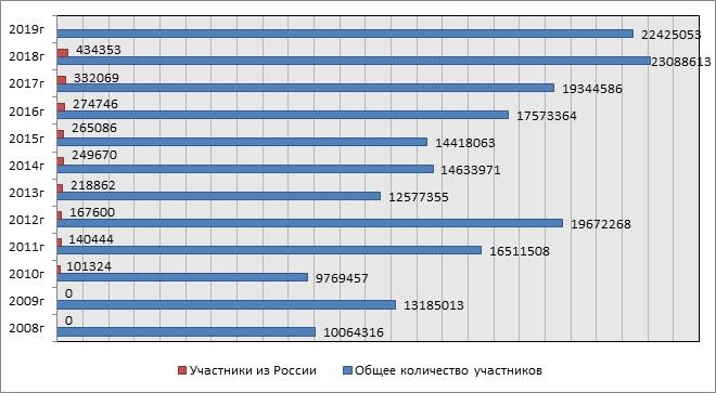 Общее количество участников DVLottery и количество участников из России