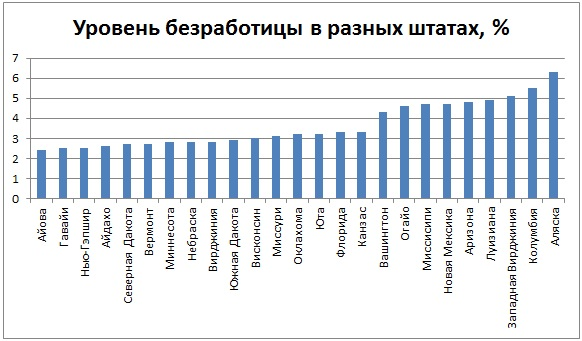 Уровень безработицы в разных штатах