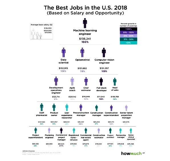 лучшая работа в США в 2018 году
