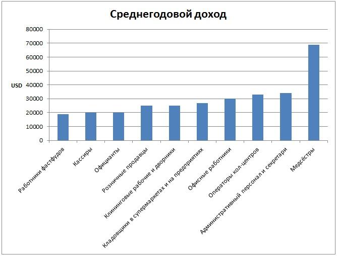Среднегодовой доход в США по профессии