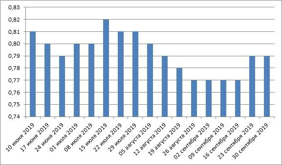 Как менялась средняя цена на бензин в США за последние 5 месяцев ($)