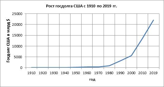 Рост госдолга США с 1910 по 2019 гг.