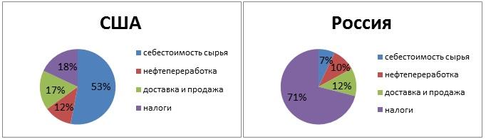 себестоимость бензина в сша и россии