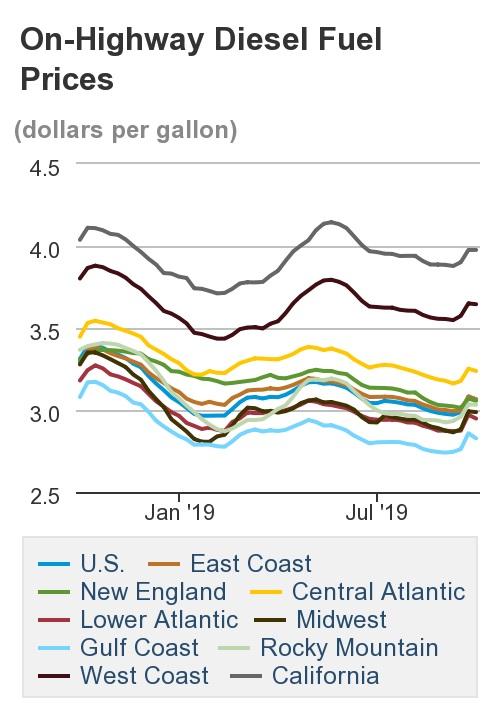 как менялась цена на дизел в США
